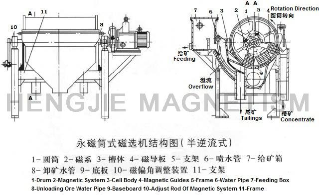 ctb半逆流系列永磁筒式磁选机外形结构图